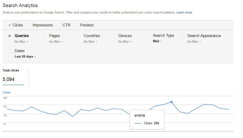 12 راه برای افزایش ترافیک از گوگل بدون لینک سازی